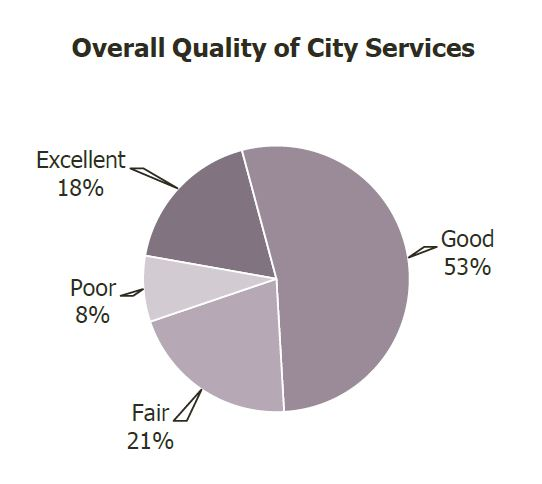 NCS Overall City Services