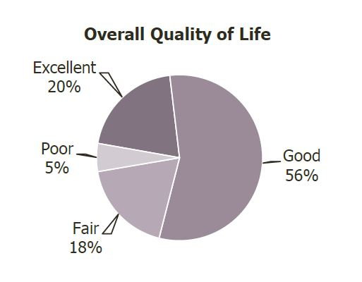 NCS Overall Quality of Life