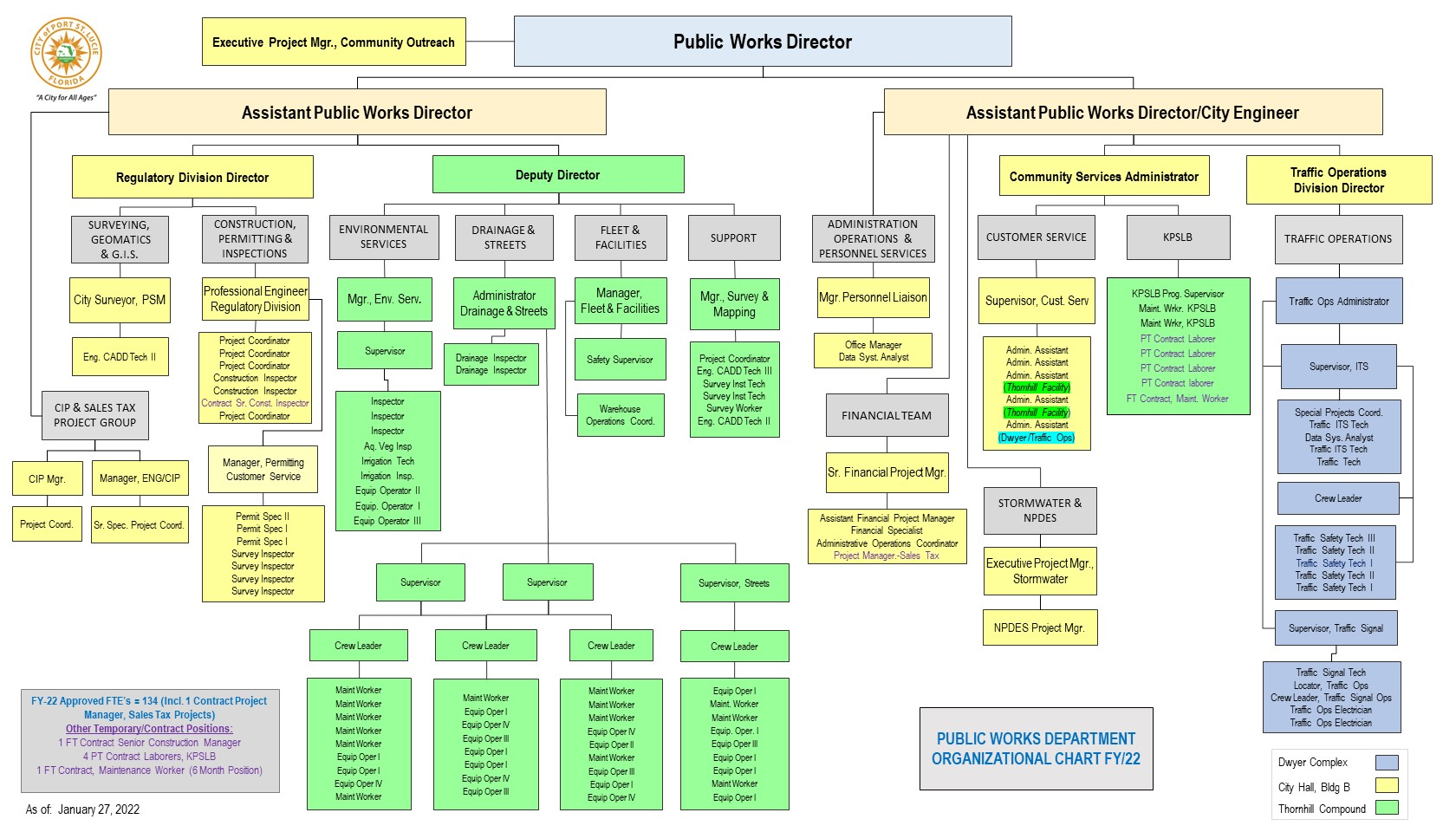 Image of Public Works org chart