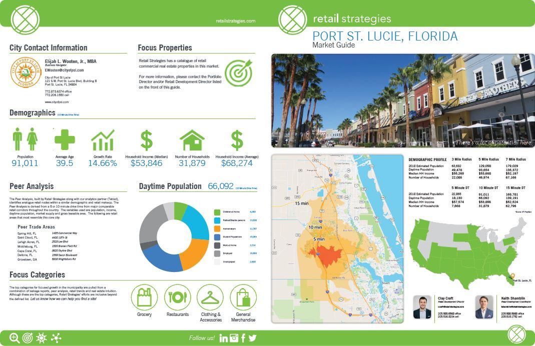 Retail Strategies Analysis